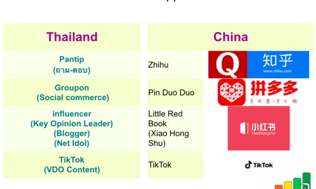 ตลาดออนไลน์จีน 2018 (Online Marketing in China 2018)