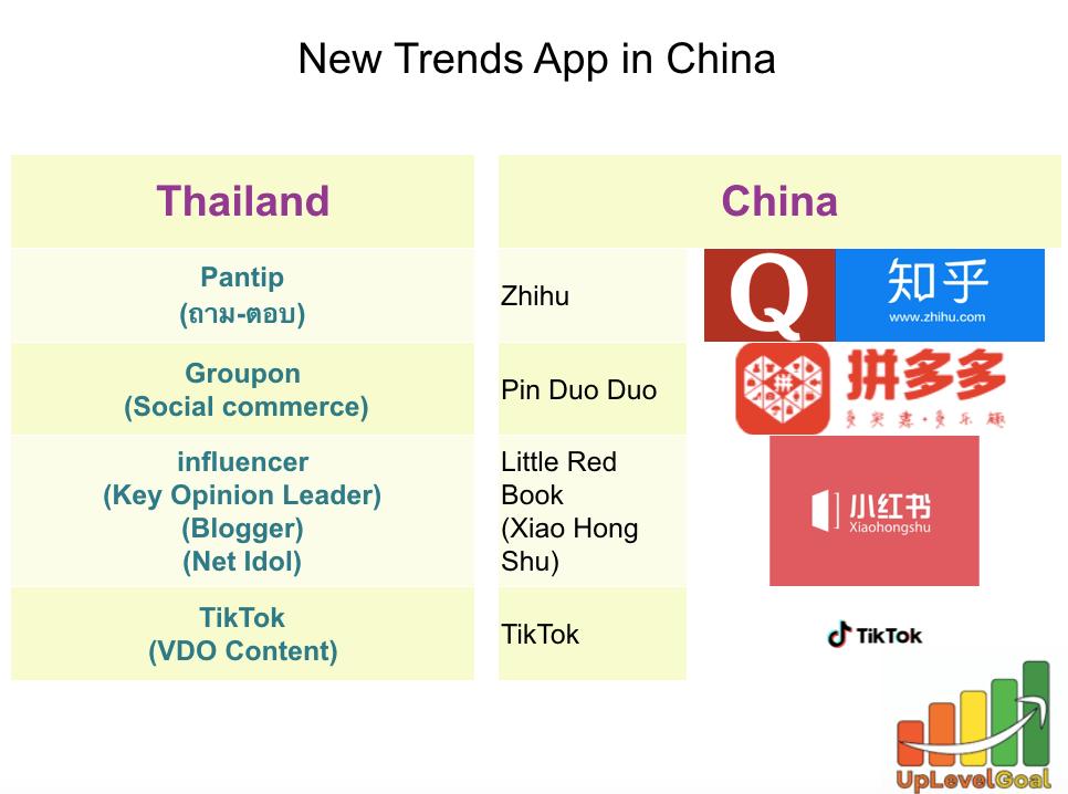 Online marketing china